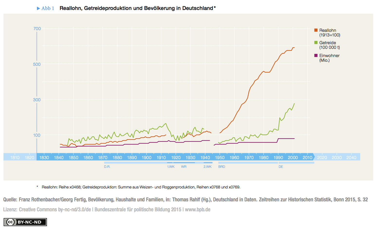 Fig. 1: Real wages, cereal production and population in Germany