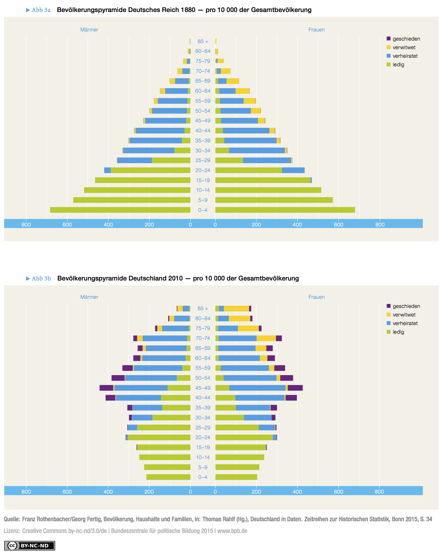 Fig. 3a: Population pyramid, German Empire, 1880 – per 10,000 of the total population. Fig. 3b: Population pyramid, Germany, 2010 – per 10,000 of the total population