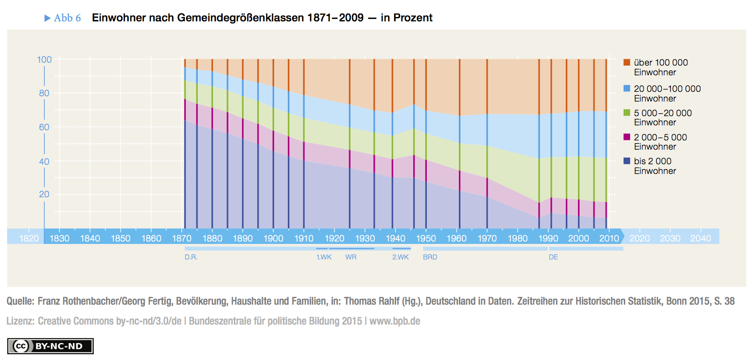 Fig. 6: Population by settlement size (number of inhabitants), 1871–2009 – in per cent