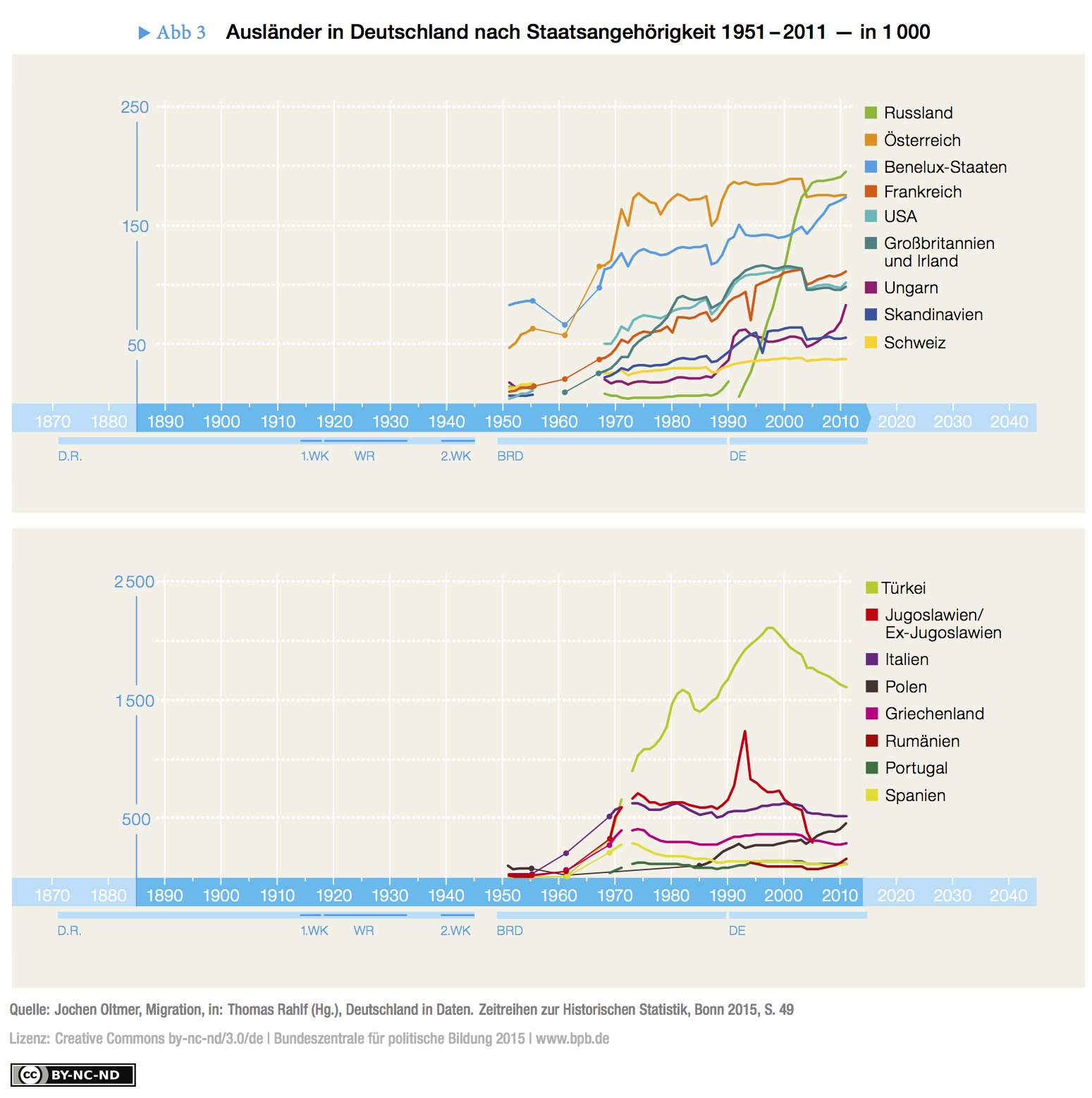 Fig. 3: Foreigners in Germany 1951-2011