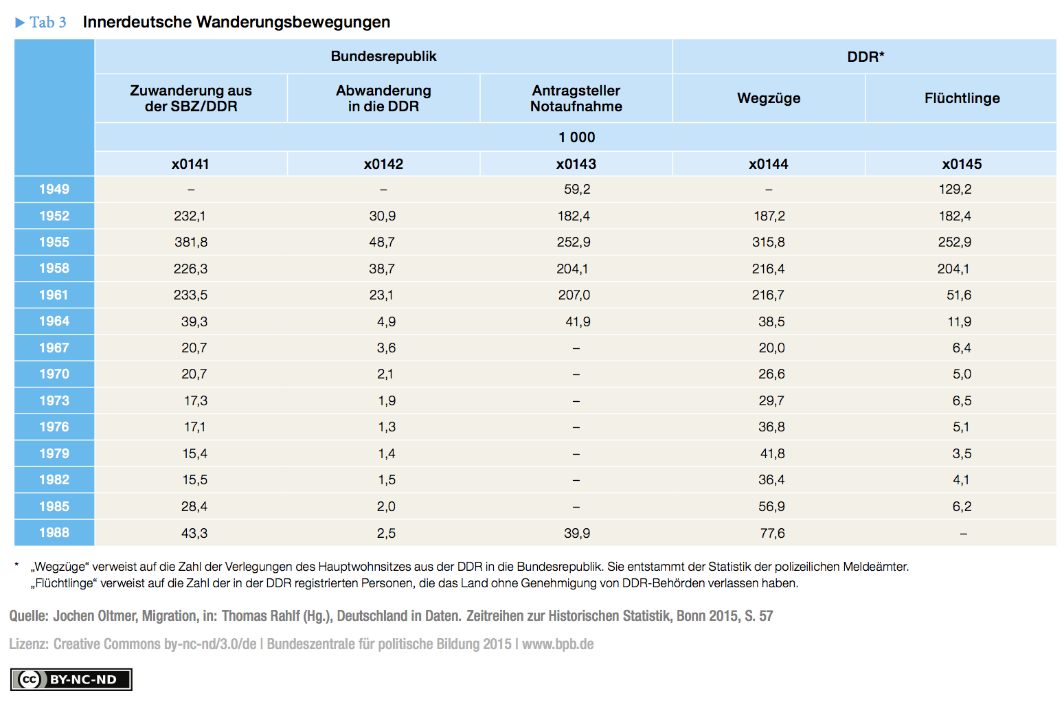 Table 3: Migration within Germany