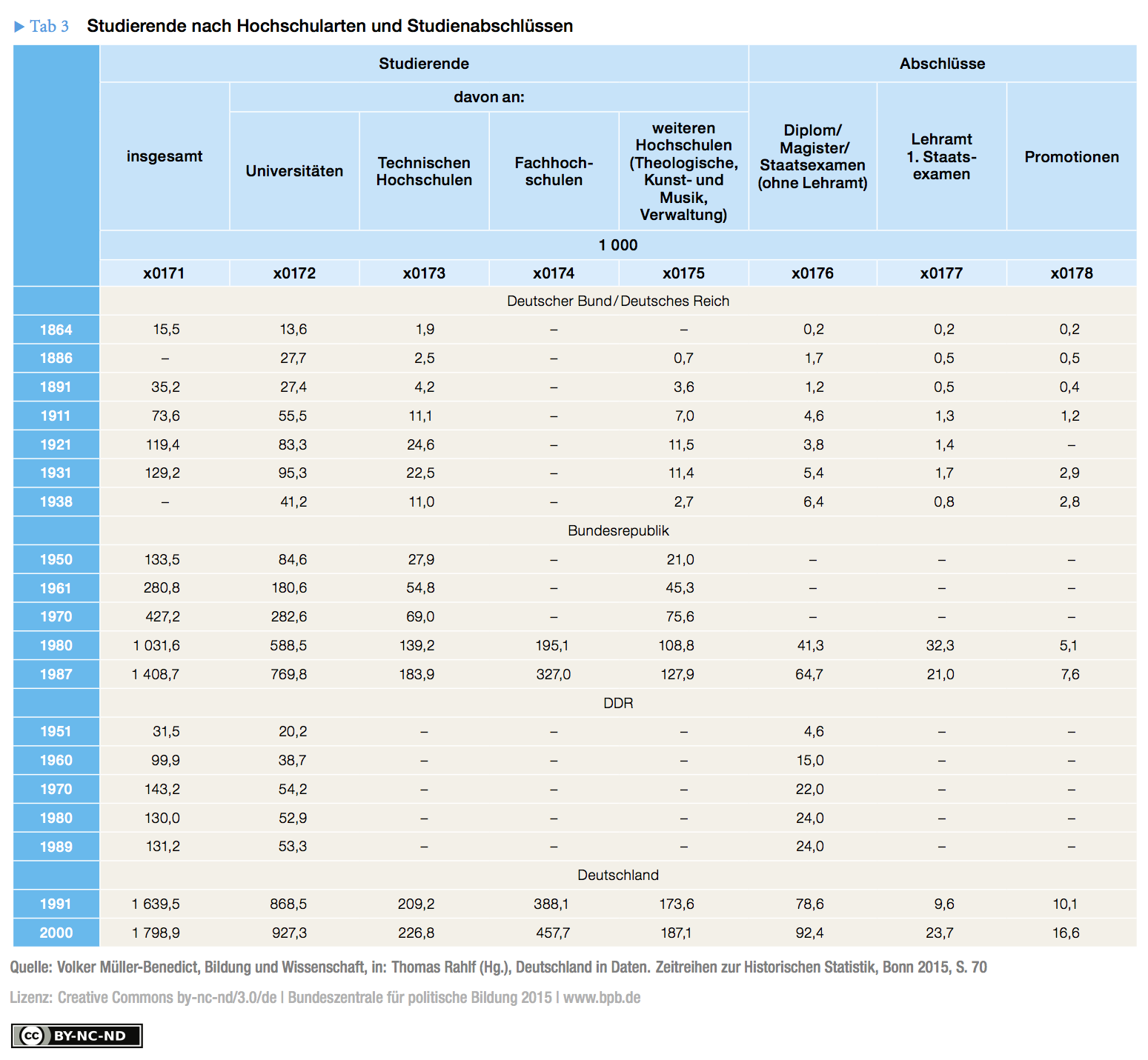 Table 3: Students by type of university and degree