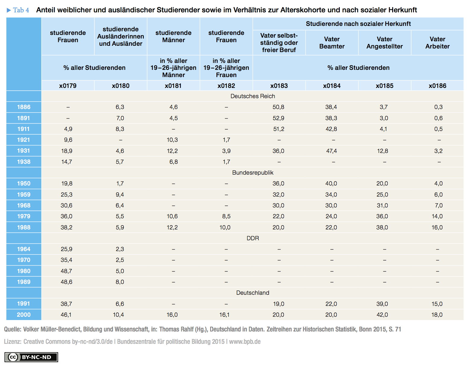 Table 4: Percentage of female and foreign students as well as in relation to the age group and social background