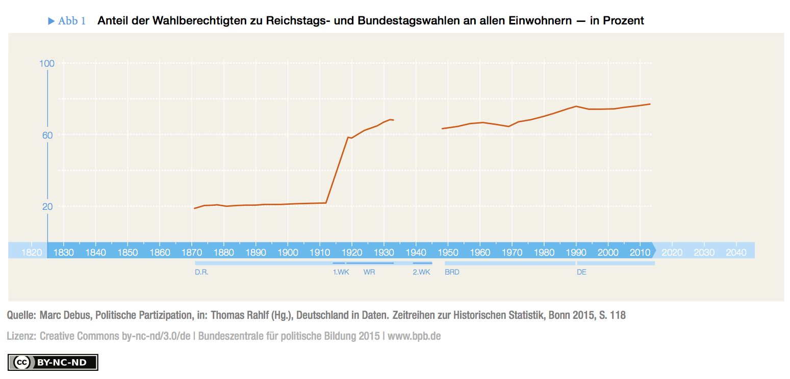 Share of eligible voters at the elections for the Reichstag and Bundestag from 1871 to 2013 among the total population of Germany