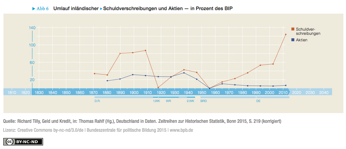 Fig. 6: German Shares and Bonds in Relation to Gross Domestic Product  (in Percent) (corrected version)