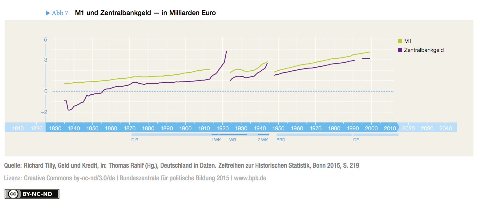 Fig. 7: Money Stock (M1) and Central Bank Money in Germany, 1850-1999 (in Bill. Euro)