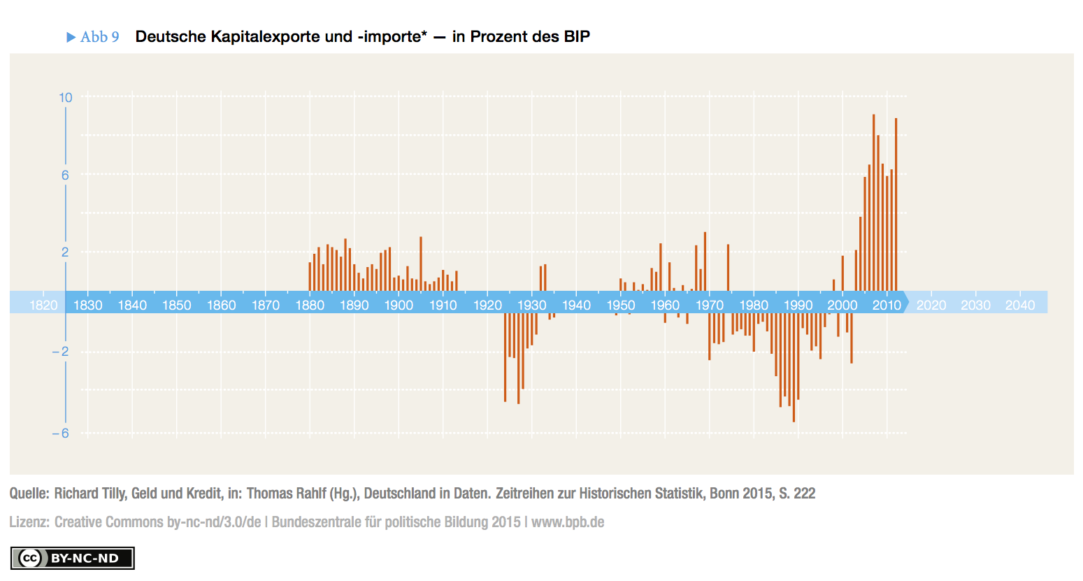 Fig. 9: German Kapital Exports (Negative Capital Movements) as Percent of Gross Domestic Product, 1870-2012